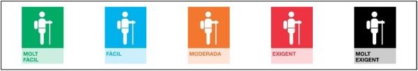 Els 5 graus de dificultat física que estableix el mètode SENDIF.